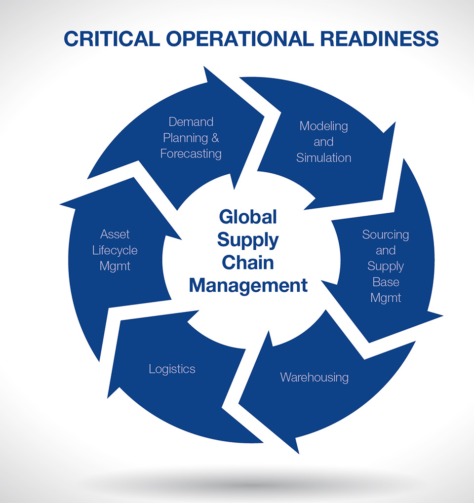 Critical Operational Readiness